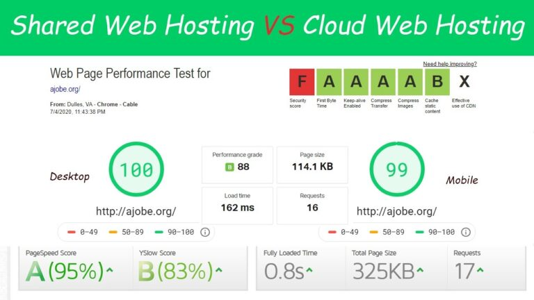 WordPress hosting;  Shared vs Cloud |  Page loading without optimization